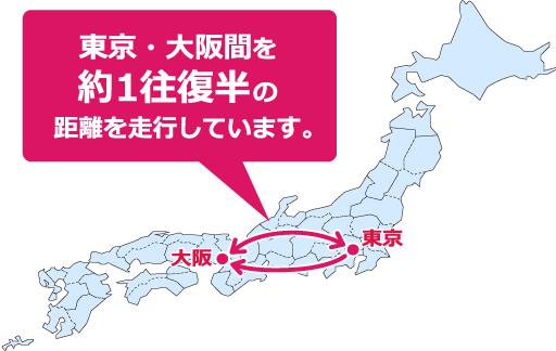 東京ー大阪間を約1往復半の距離を走行しています。