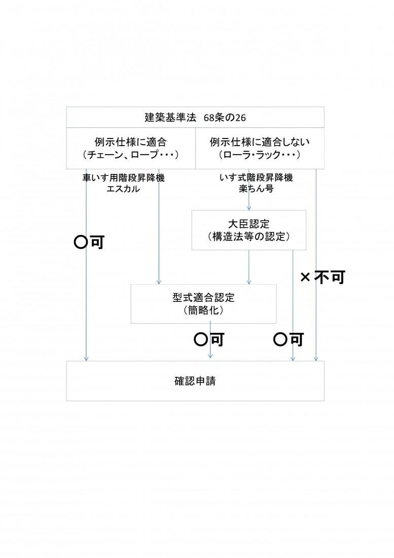 階段昇降機の認定